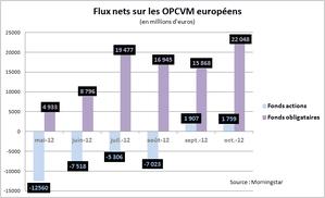 Flux-nets-OPCVM-oct-2012.png