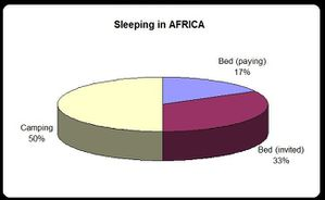 pie sleeping in africa