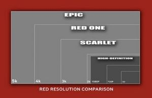 resolution epic red scarlet