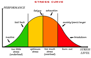 stress-curve.png