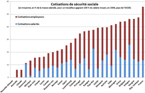 800px-Cotisations_sociales_OCDE.png