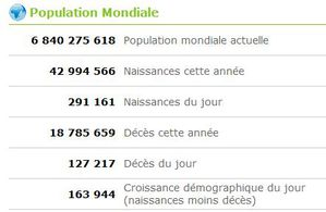 20100423 statistiques mondiales www-worldometers-info-fr