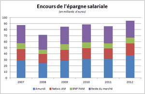 encours-epargne-salariale.png