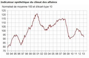 INSEE-indicateur-climat-des-affaires-batiment.JPG