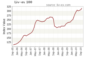 liv-ex-100-fine-wine-index-291110-1-.png