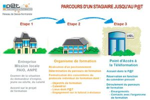 parcours-stagiaire-pat.JPG