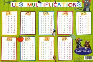 Les tables de multiplication le blog de l 39 ecole fenelon cm2 - Tableau table de multiplication a imprimer ...