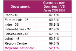 Chiffre INSEE