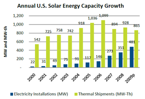 annual usa solar market 2000 to 2009 by seia