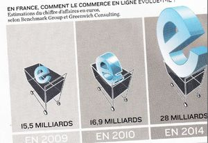 Evolution-E-Commerce-Le-Monde-Magazine.JPG