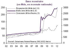 Base Monetaire EU RU ZE 2002 2012