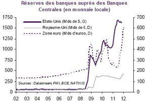 Reserves Banques aupres BC EU RU ZE 2002 2012
