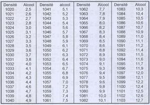 103 Table de concordance densité/alcool futur