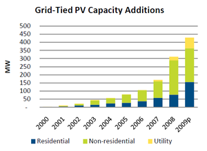 decomposition us pv market by seia