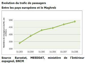 Capture-carte-trafic-aerien-maghreb.PNG