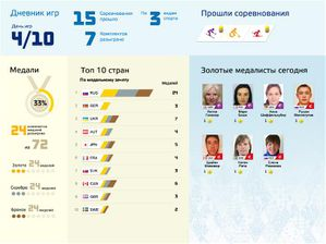 03_diary_common_stats_paralimpic_4th_day--3--693X520.jpg