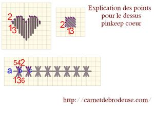 explication de points 2
