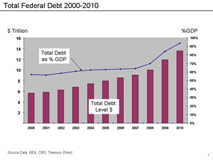 800px-Federal_debt_to_GDP_-_2000_to_2010.png