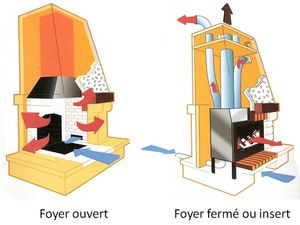 foyer ouvert ou ferm ce qu 39 il faut savoir le p le des energies. Black Bedroom Furniture Sets. Home Design Ideas