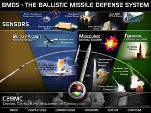 800px-Ballistic Missile Defense System (BMDS) Overview
