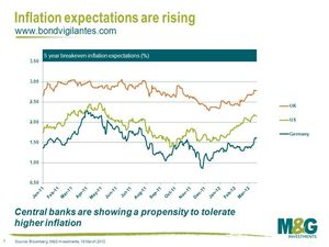 Inflation-expectations-are-rising1