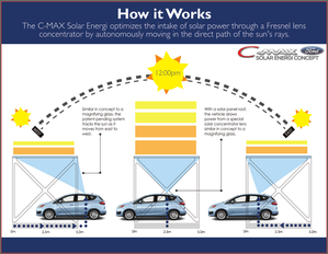ford_c-max_solar_energi_concept_concentrator_diagram-100221.png