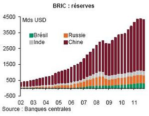 BC BRIC Reserves Changes 2002 2011