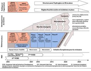Roadmap europeenne hydrogene 2005 2025