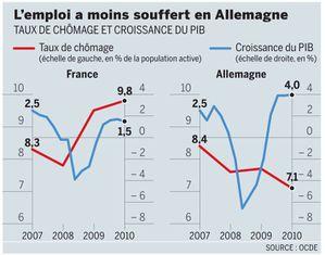 L-emploi-2007-2010-en-France-et-en-Allemagne.jpg