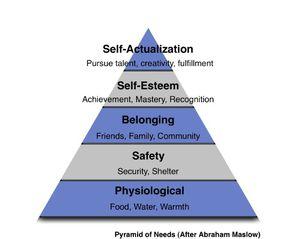 MaslowPyramid.jpg
