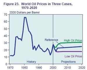 EIA-IEO-2002---prices.jpg