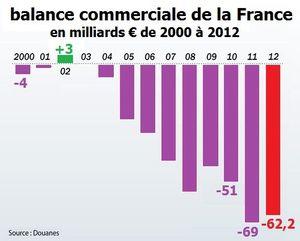 defitcit-commerce-exterieurFrance2000-2012