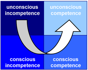 four stages of lean competence sm