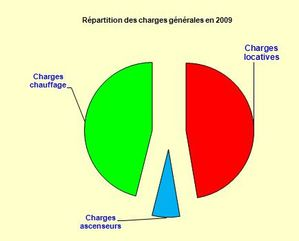 Charges2009-04