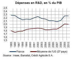 France UE Depenses en RD 1995 2010