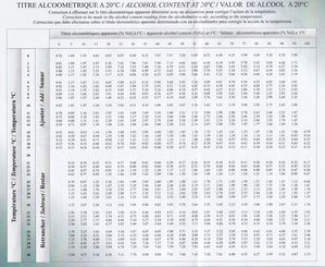101 Table de correction pour alcoomètre