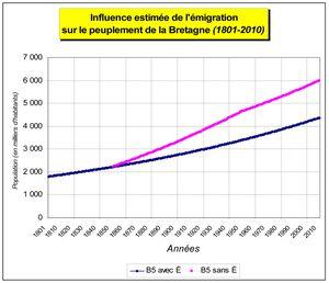 Influence de l'émigration