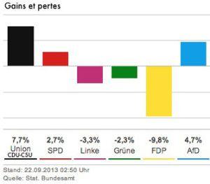 resulats-elections-allemagne2013.jpg