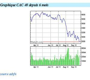 Variations CAC 40 6 mois 2011