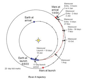 Trajectoire Rover B - Opportunity - Mars