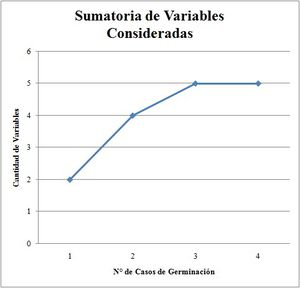 Sumatoria de Variables (frijo)