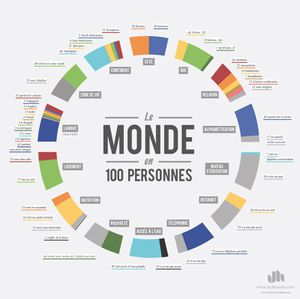 Infographie100PersonnesGrand-1