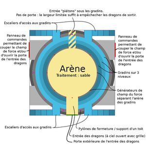 Plan arène