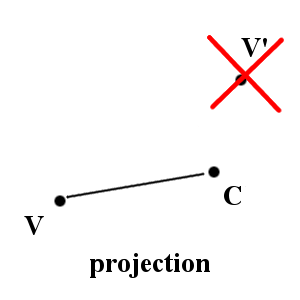 projection schema