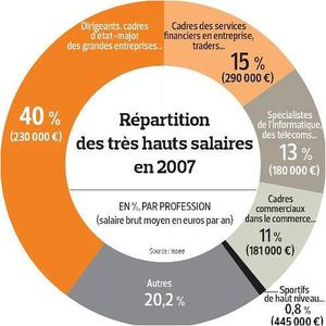 http://img.over-blog.com/300x300/3/69/60/38/figaro-salaires.jpg