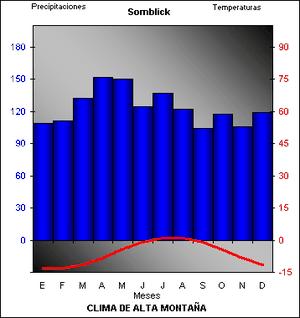 alta-montana-climograma.png