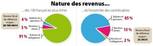 Nature-revenus-francais-2010.jpeg