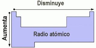 Radio atmico y como vara en la tabla peridica modelos atomicos talatalg urtaz Image collections