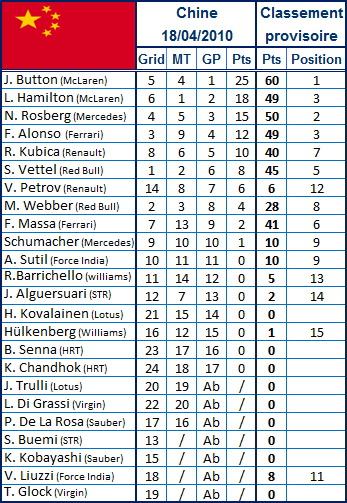 resultat-GP-chine2010