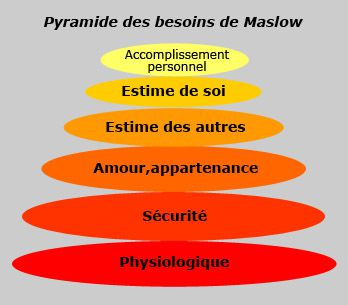 pyramide de maslow